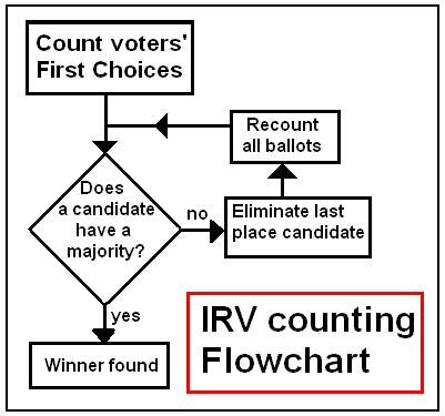 Unrepresentative Democracy, Part 1: Instant-Runoff Voting
