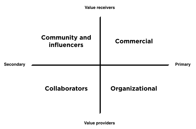 Stakeholder matrix, value importance matrix for brand messaging