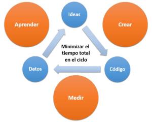 Lean-Startup-un-modelo-de-negocios-a-tu-medida-texto3