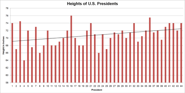 Potus-heights