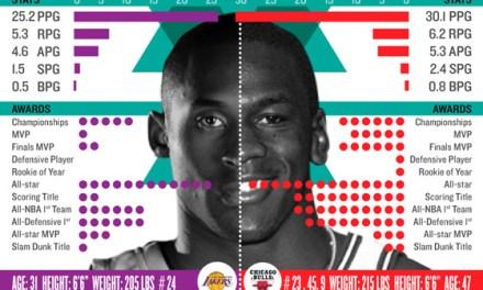 Comparativa entre Kobe Bryan y Michael Jordan