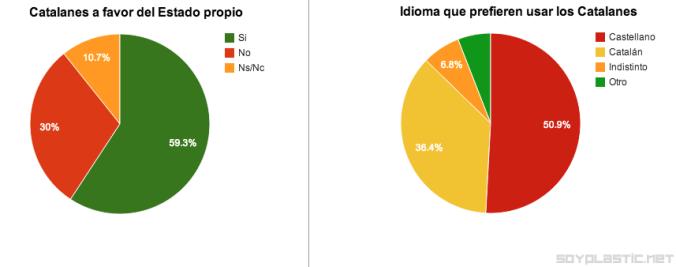 catalanes idioma independencia