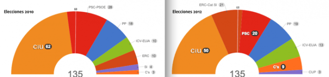 Resultados elecciones de Artur Mas
