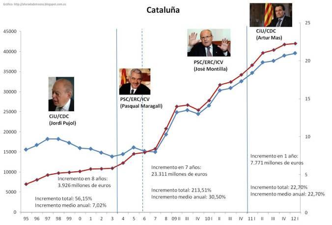 Evolución deuda pública en Cataluña - Gráfico: http://afuradadotrasno.blogspot.com.es/