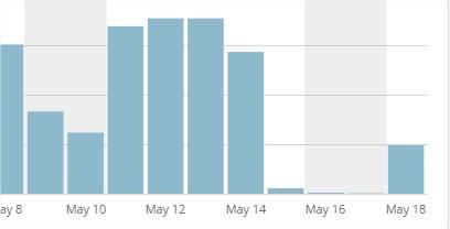 Estadísticas del sitio ‹ Soy programador