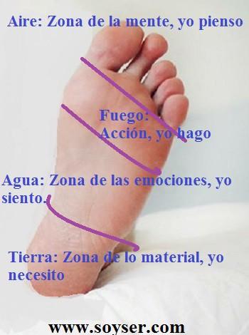 """""""Los pies y sus dedos también hablan..."""""""