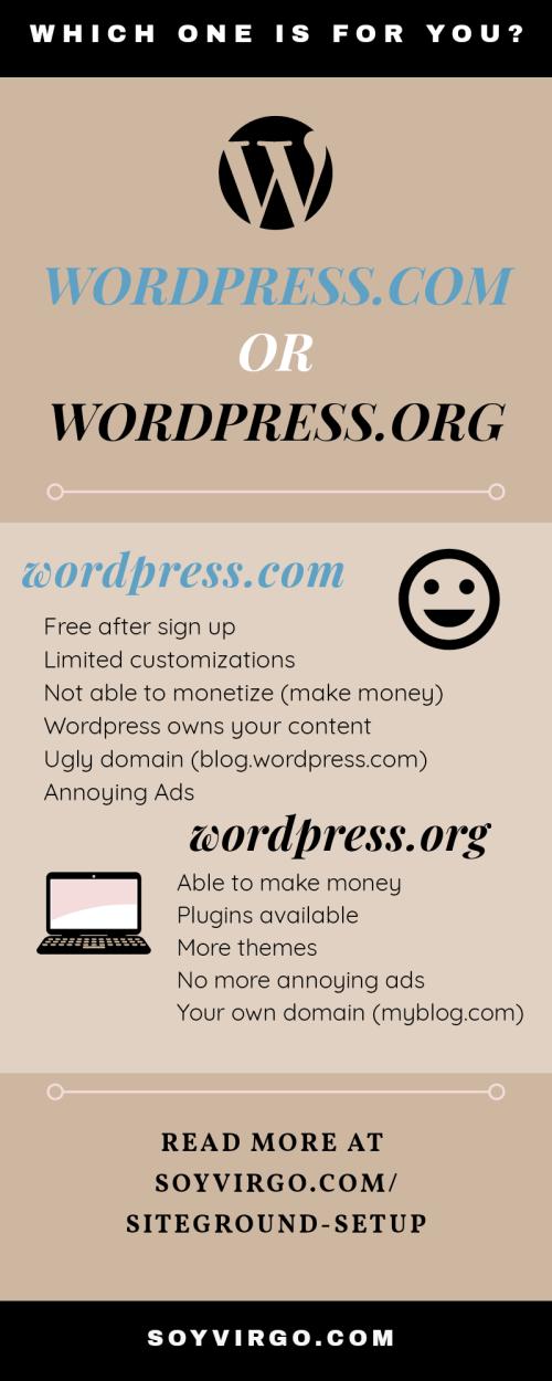 Wordpress.com VS WordPress.org infographic by soyvirgo.com  set up a blog with siteground hosting