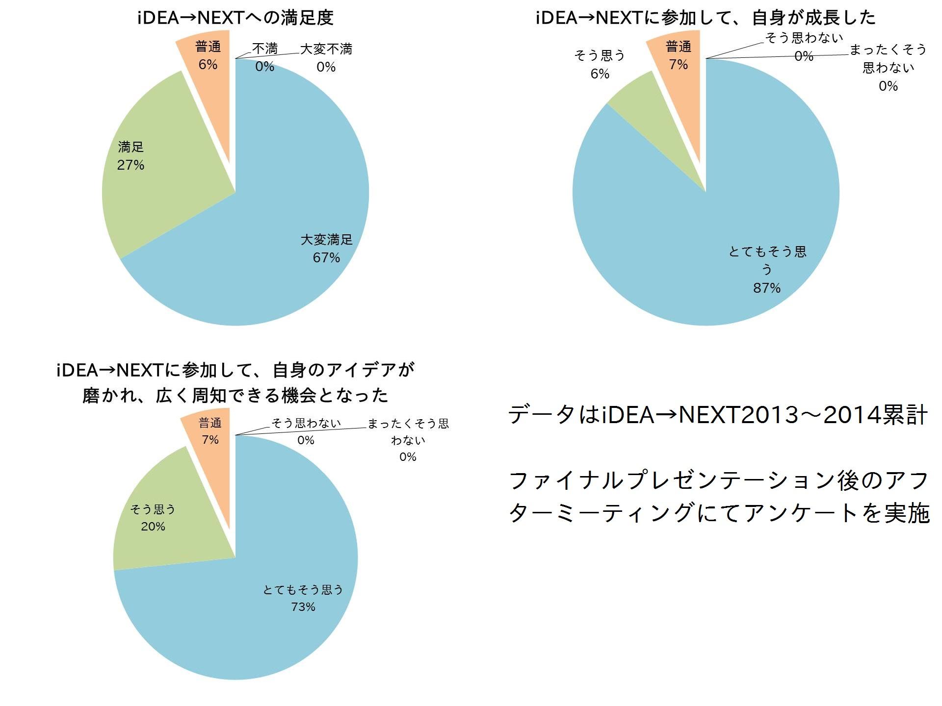 iDEA→NEXTファイナリスト声まとめグラフ