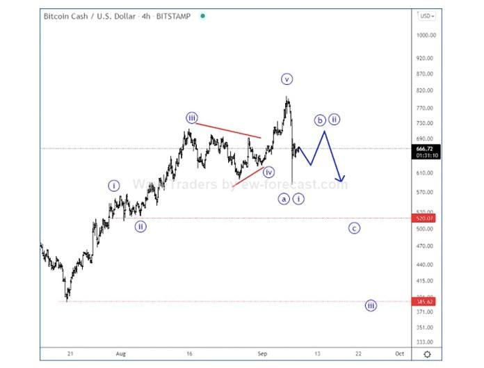 bitcoin cash usd elliott wave forecast analysis chart september