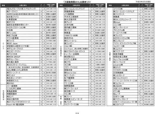大阪勧業展2018出展社リスト②