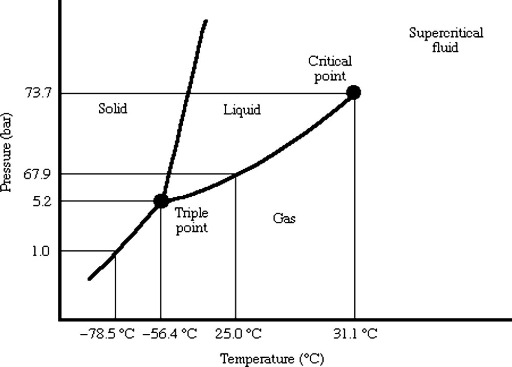 medium resolution of fig 1 can co2 hydrate assist in the underground storage ofc02 phase diagram 20