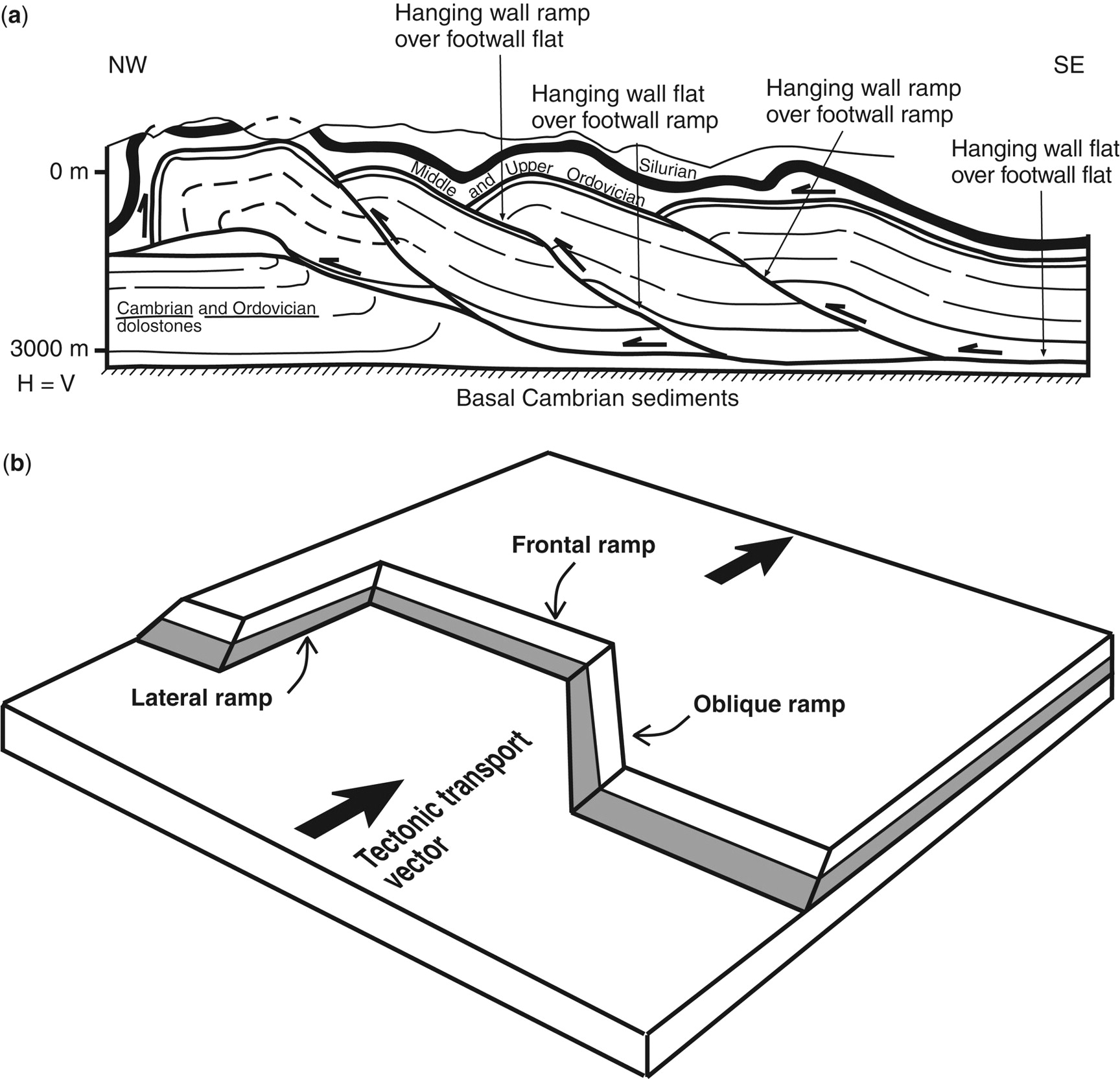Kinematic Evolution And Structural Styles Of Fold And