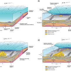 Glacial Till Diagram Rcd Mcb Wiring Glaciogenic Reservoirs And Hydrocarbon Systems An