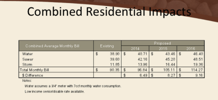 Utility rates