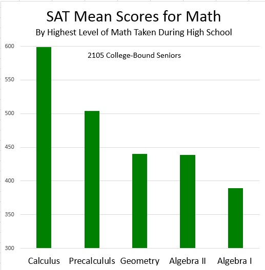 Oped | Pre-Calculus IS on the SAT and students need it by