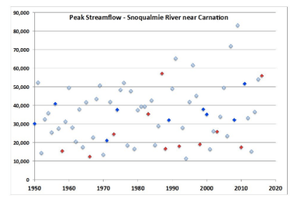 Historical flood data in the Snoqualmie Valley. Gray dots correspond with neutral winters.