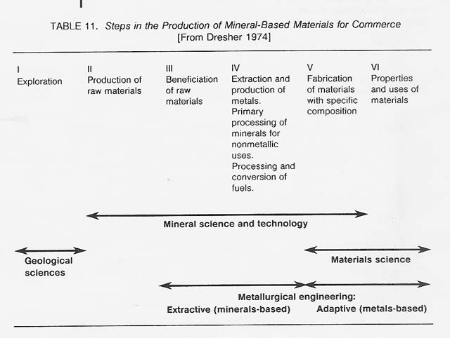processing of metal and