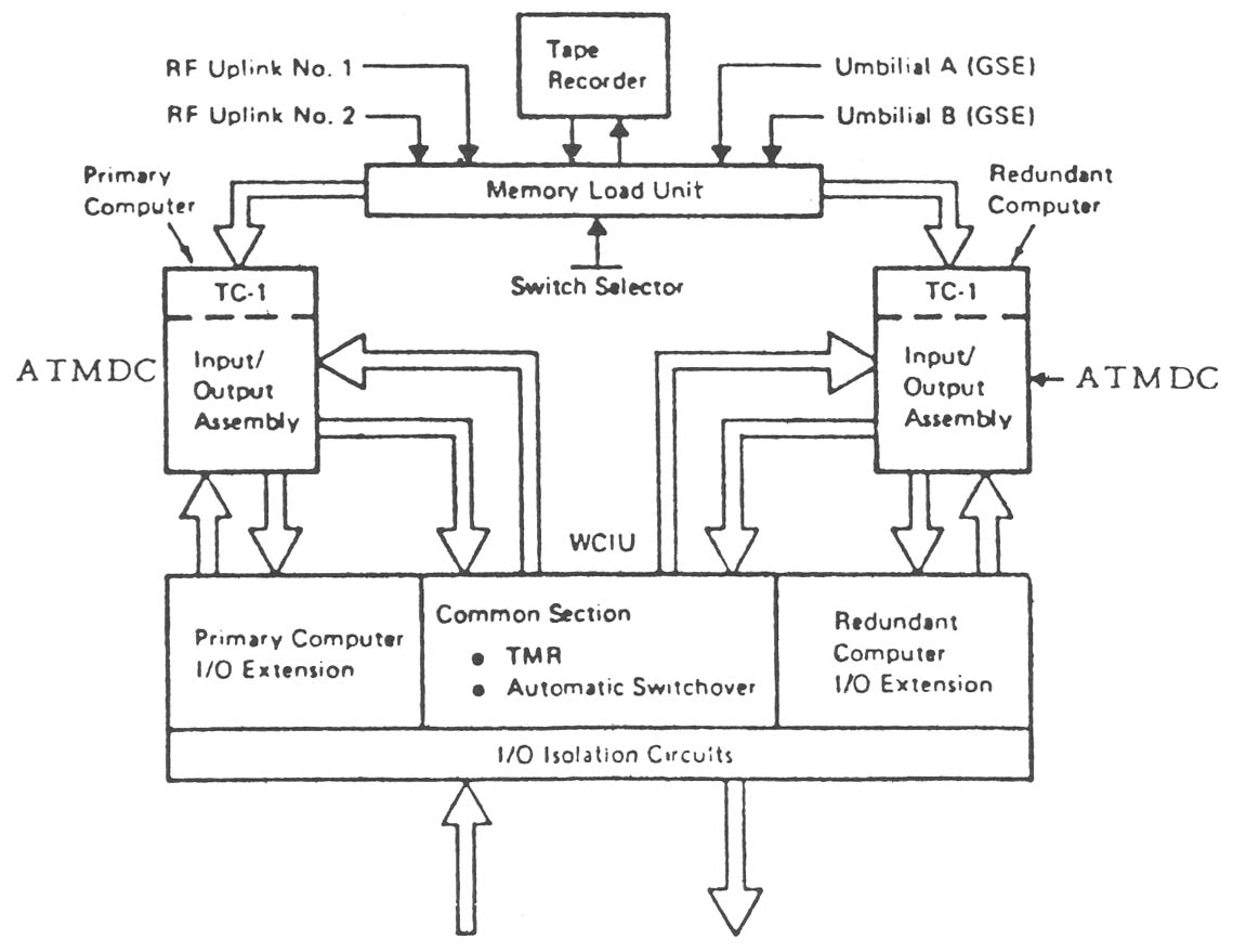 hight resolution of  a block diagram of the skylab computer system with the dual atmdcs tape memory and common section shown from ibm skylab operation assessment atmdc