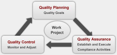 Quality Six Sigma Diagram Waste Elimination Diagram Wiring