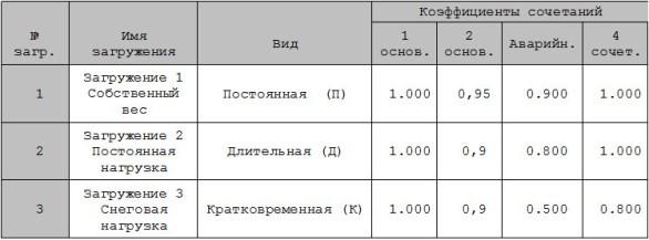 Коэффициенты для РСУ