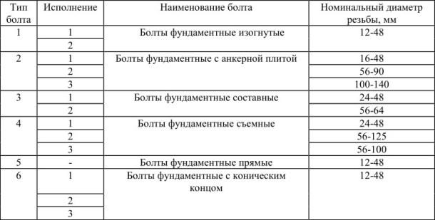 Конструкция и основные размеры Анкерных болтов
