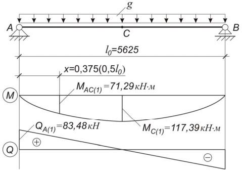 Расчетная схема ригеля после разгрузки