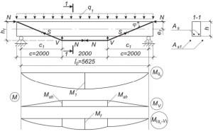 Расчет усиления балки шпренгельной системой