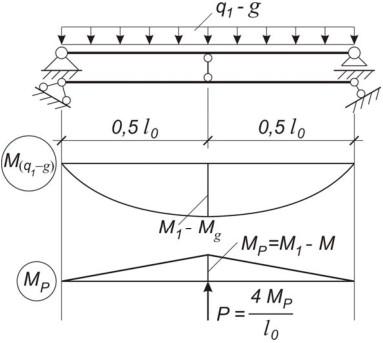 Расчетная схема ригеля после усиления