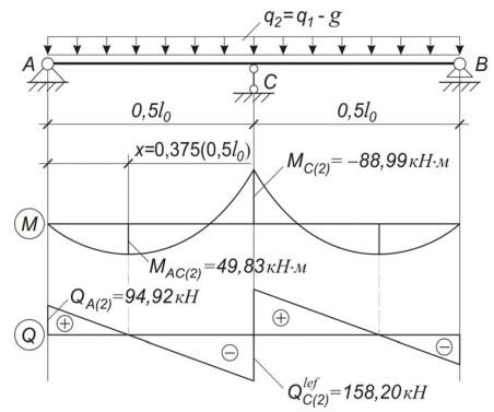 Расчетная схема балки на действие нагрузки