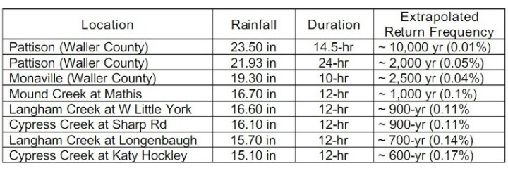 Return period for some of the most extreme flooding during the Tax Day rains. (HCFCD)