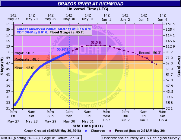 Monday morning forecast for the Brazos River at Richmond continues to show a new flood of record. (NWS)