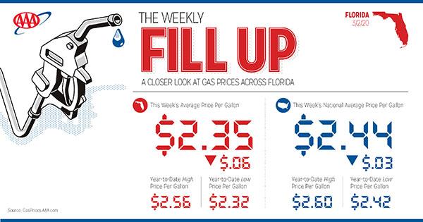 AAA: Oil Prices Plummet on Coronavirus Concerns, Brevard County ...