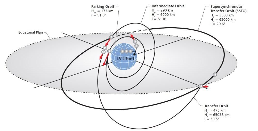 medium resolution of map international launch services image international launch services