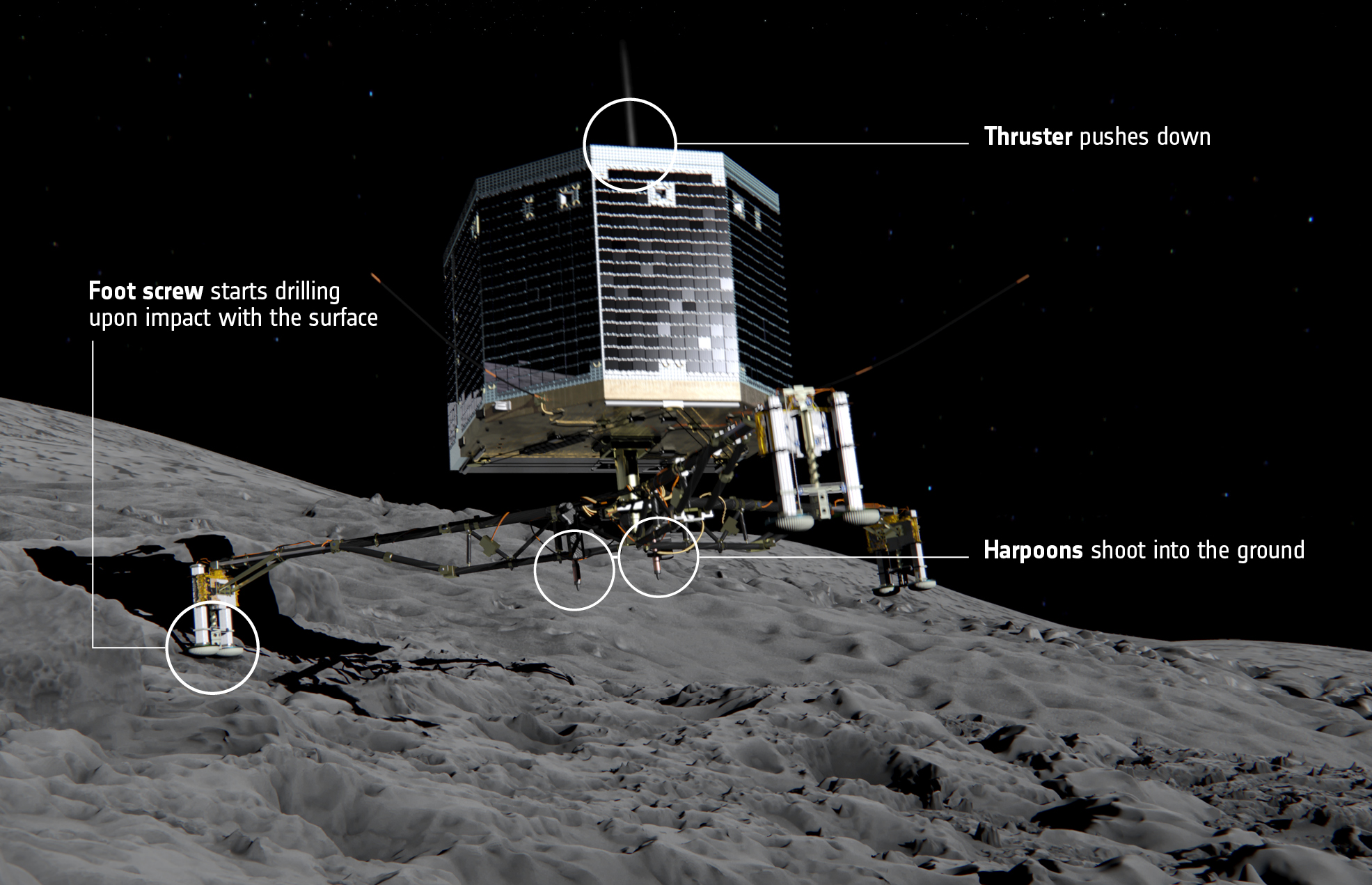 At the moment of touchdown on comet 67P/Churyumov–Gerasimenko, landing gear will absorb the forces of landing while ice screws in each of the probe's feet and a harpoon system will lock Philae to the surface. At the same time, a thruster on top of the lander will push it down to counteract the impulse of the harpoon imparted in the opposite direction. Credit: ESA/ATG medialab
