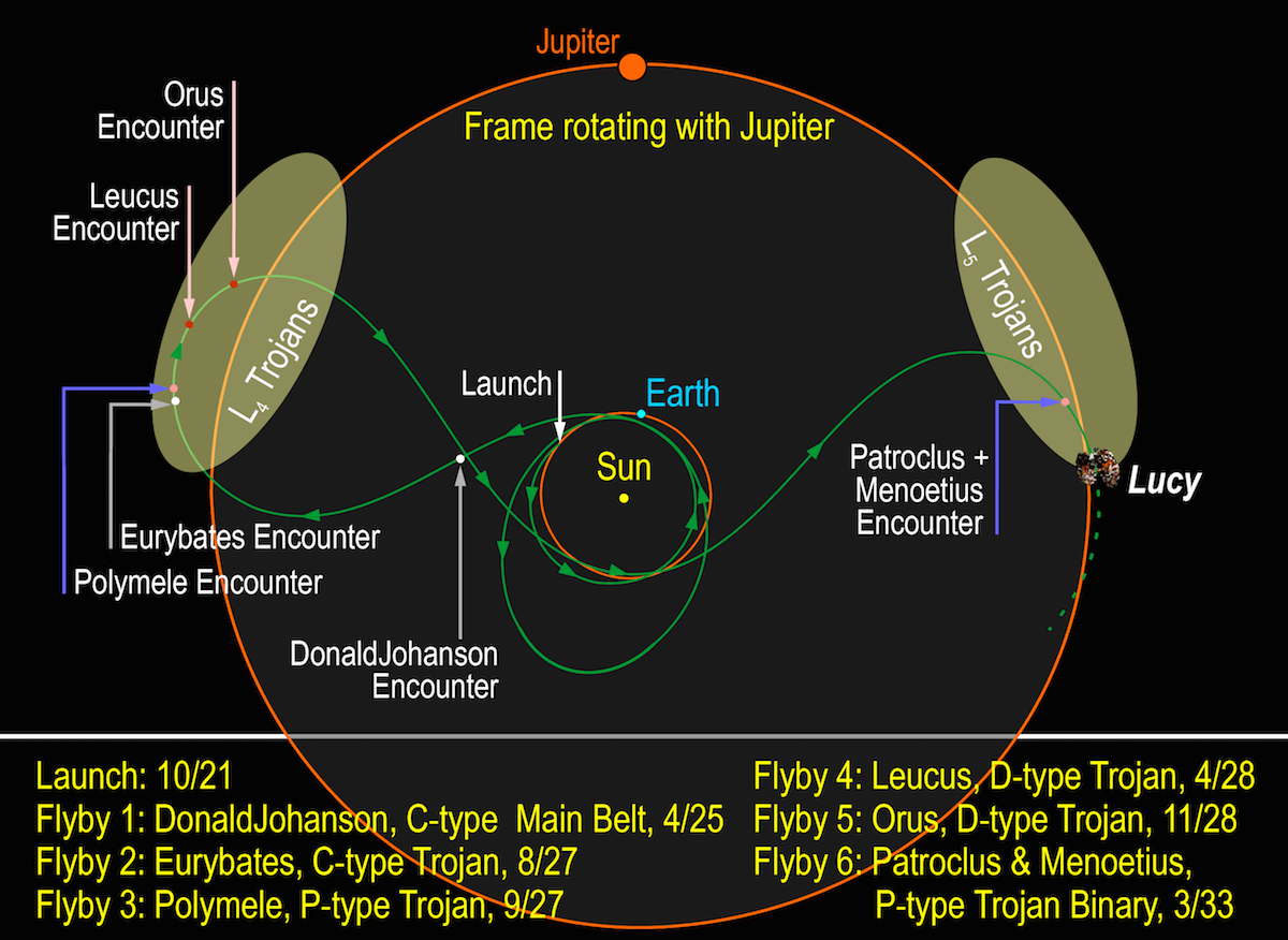 diagram of planets real phase solid liquid gas two asteroid missions get nod from nasa  astronomy now