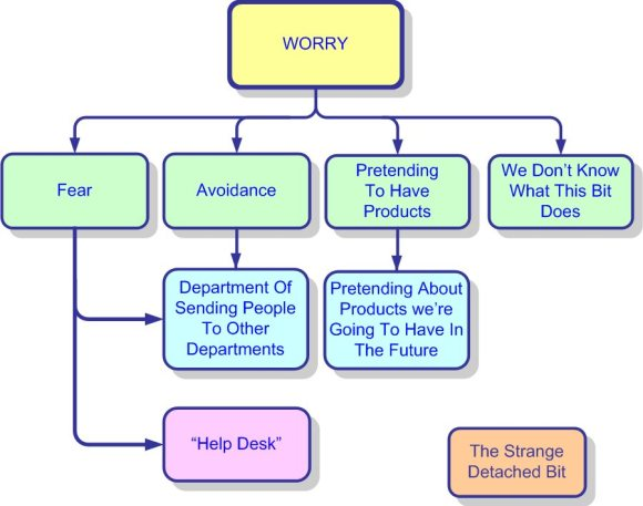 Not Real Organisation Chart