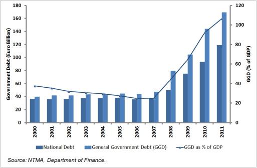 ESRI public debt