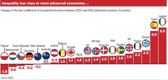 Chart of inequality levels around the world.