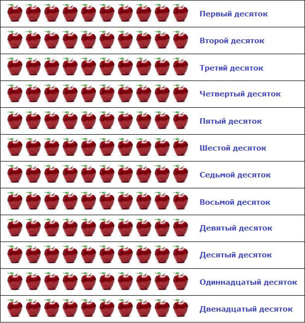 В числе 69 содержится единиц. Определение общего числа единиц (десятков, сотен) в числе