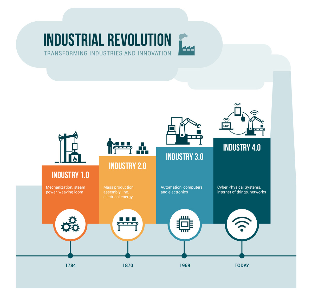 Image result for 4th industrial revolution