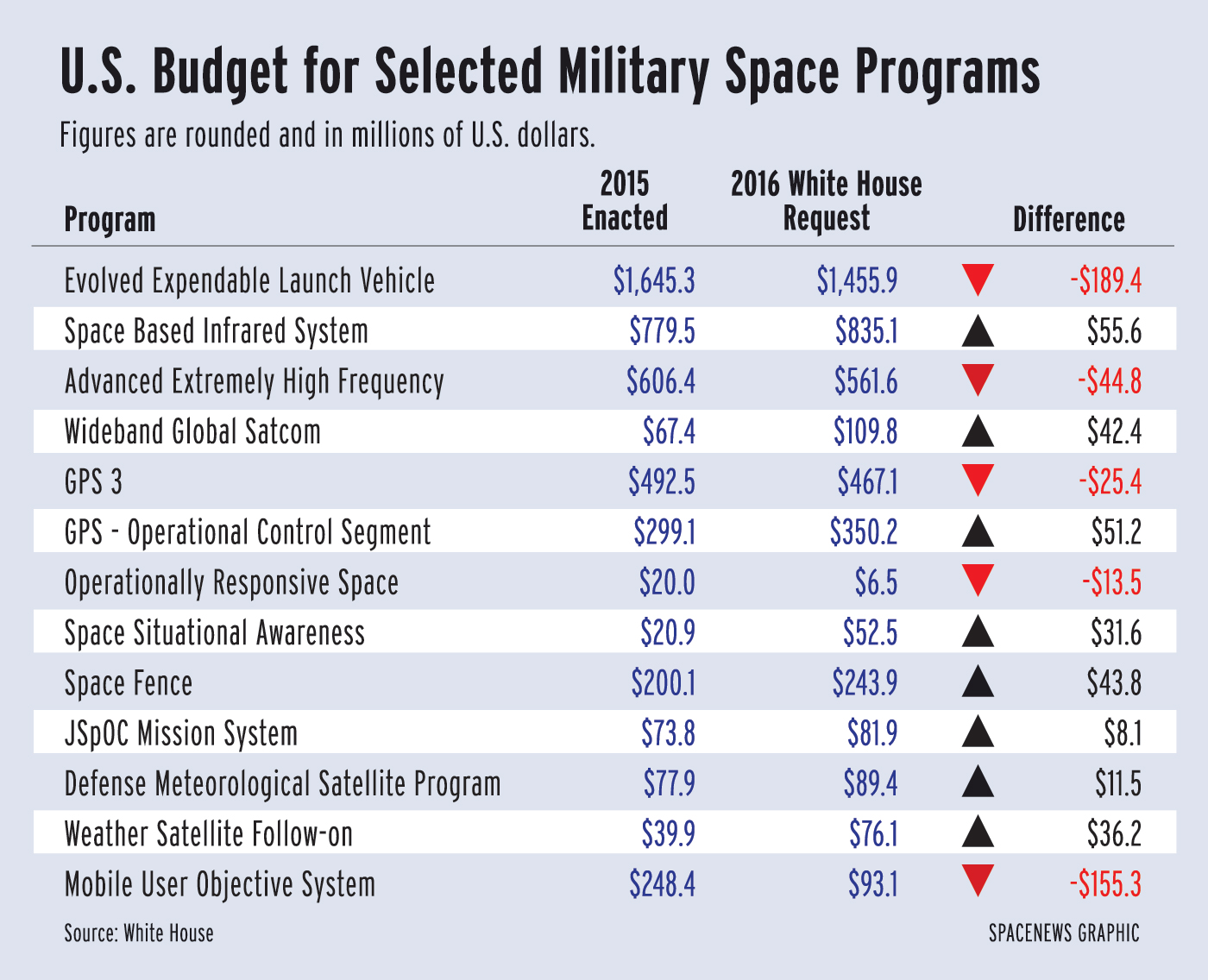U S Air Force Poised To Award 200m In Rocket Stu S