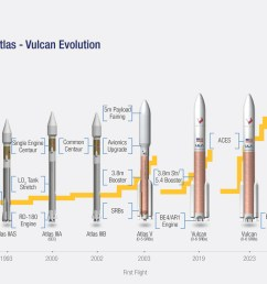 from atlas to vulcan 34 years of rocket evolution in 1 image [ 1400 x 770 Pixel ]