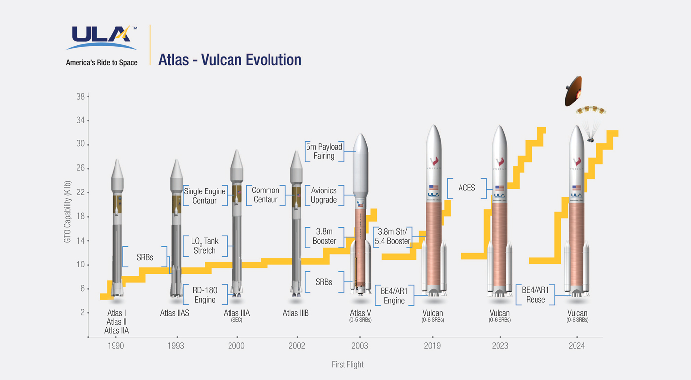 hight resolution of from atlas to vulcan 34 years of rocket evolution in 1 image