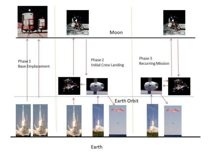 Nella Fase 1 del programma Moon Direct, vengono utilizzati due busti Falcon Heavy per emulare moduli abitativi di base e altri carichi sulla Luna. Nella Fase 2, un Falcon Heavy e un Falcon 9 sono usati per trasportare l'equipaggio sulla Luna in un Lunar Excursion Vehicle (LEV) a benzina. Nella Fase 3, solo un Falcon 9 viene utilizzato per consegnare l'equipaggio all'orbita e rifornire di carburante il LEV. L'equipaggio vola quindi sulla Luna nel LEV, che rifornisce la base lunare. Credito: Robert Zubrin