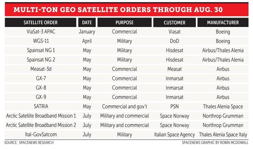 Multi-ton GEO satellite orders