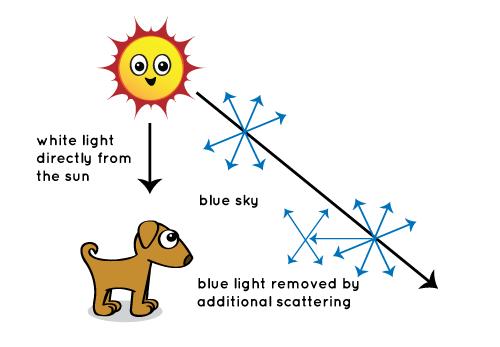 L'atmosphère diffuse la lumière bleue plus que d'autres couleurs