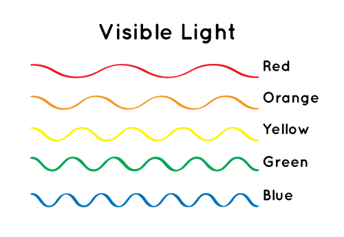 Different colors of light have different wavelengths. (Illustration credit: NASA.)