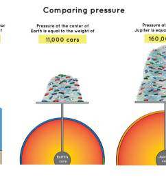 an illustration showing how much the pressure on the ocean floor at the center of [ 1381 x 797 Pixel ]