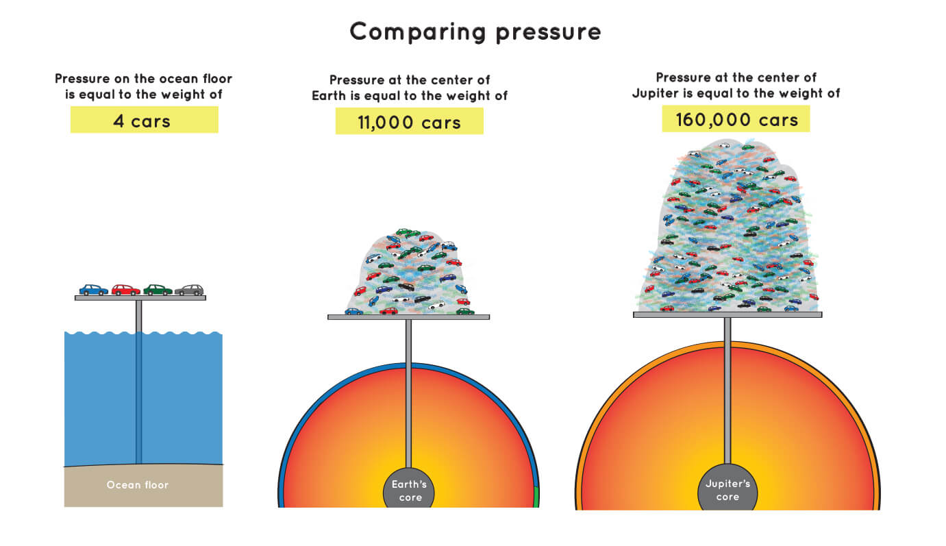 hight resolution of an illustration showing how much the pressure on the ocean floor at the center of