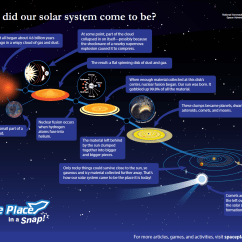 Diagram Of Evolution Timeline Wiring For Utility Trailer How Did The Solar System Form?   Nasa Space Place – Science Kids
